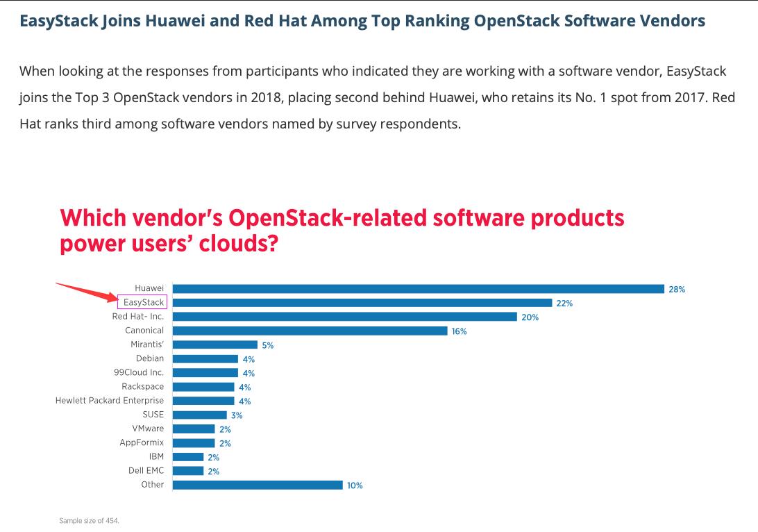 EasyStack位列2018 OpenStack用户调研报告全球前三甲