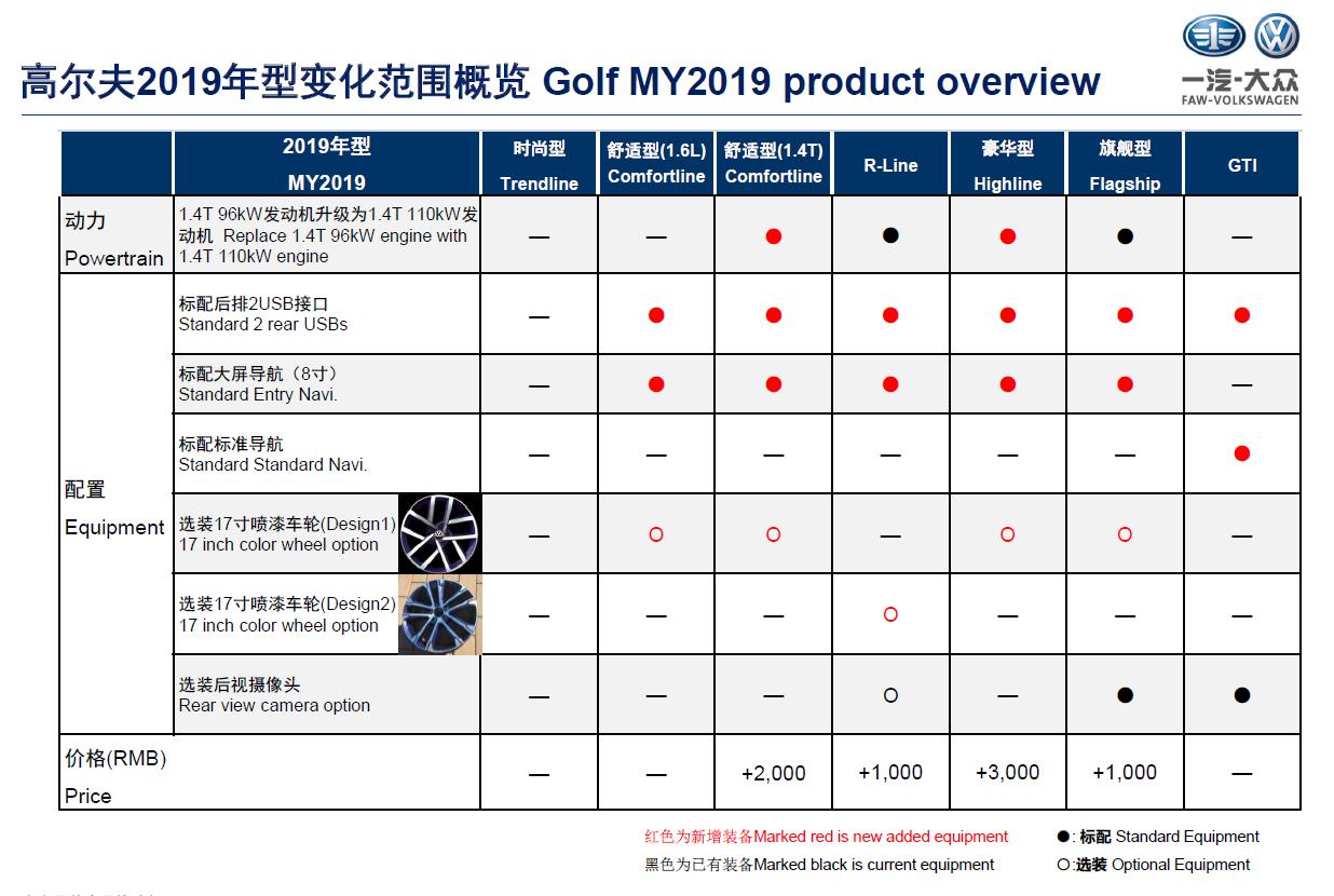 动力提升、增配幅度较小 2019款大众高尔夫将上市