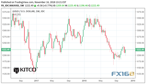 金市展望:全球经济增长担忧将成黄金的救命稻草?下周这两大事件或引发动荡