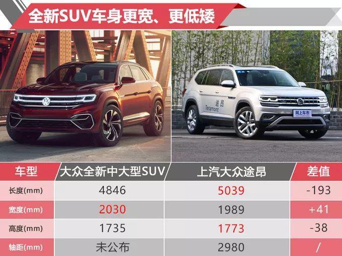 大众新SUV尺寸大过同门途昂汉兰达看见这车还敢加价卖吗?_山西快