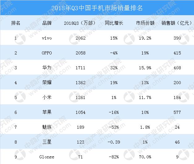 三季度仅售出60万部 三星在中国市场彻底失败了  移动互联  第2张