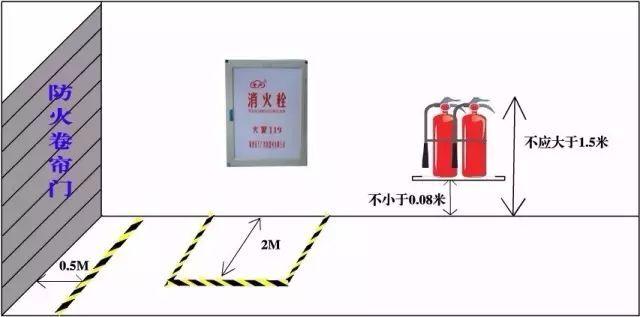 10、疏散指示标志的距离
