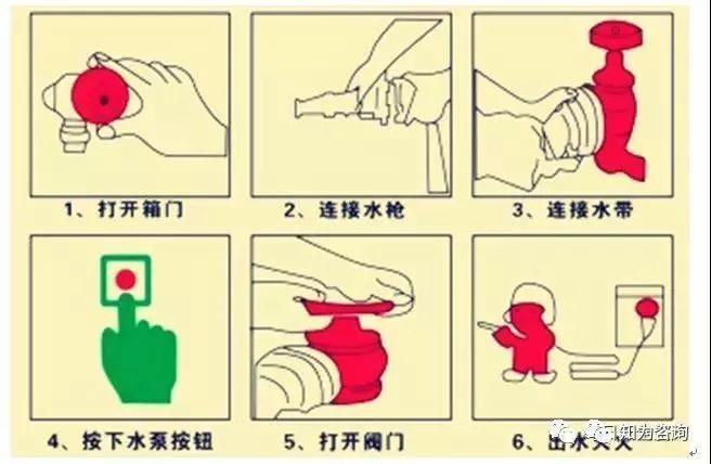 15进入现场前的防护措施   (a)头部防护 (b)耳部防护   (c)手脚防护 (d)坠落防护   ⑵移动消防器材:灭火器、消防栓、水桶、铁锹等.