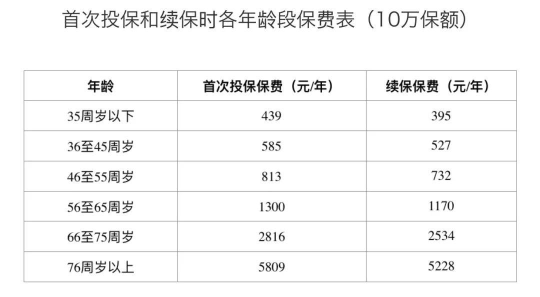 2019天津五险标准 5险一金怎么算 全球五金网