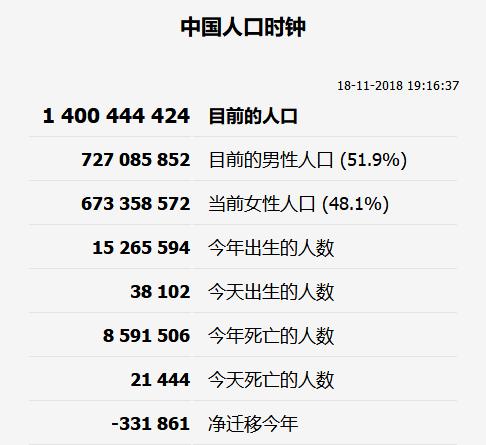 人口时钟_人口时钟显示:中国人口已突破14亿,印度为13.68亿,全球接近76.5