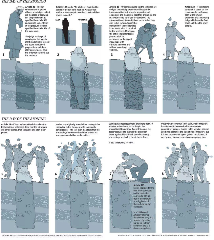 我在伊朗刑法典里找到了一份21世界酷刑大全
