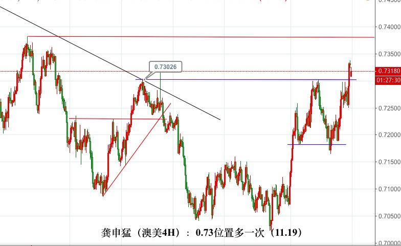 龚申猛:黄金守1220多看破1227,原油和非美货币低多看涨