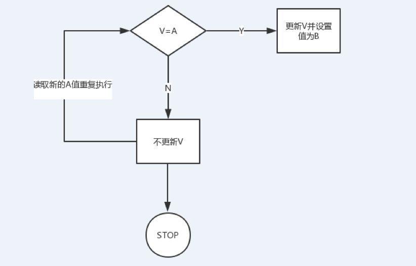 JAVA concurrent 实现基础-CAS