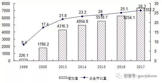 中关村的gdp是多少_经开区前三季度GDP增长7.7 滨海 中关村科技园纳入经开区管理