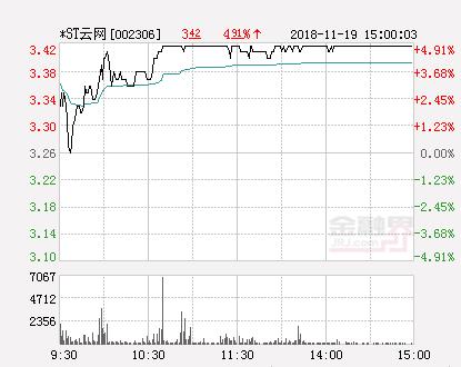 快讯:ST云网涨停报于3.42元