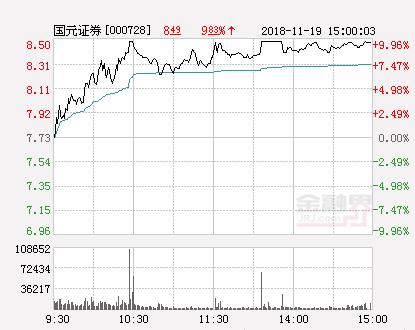 快讯:国元证券涨停报于8.5元