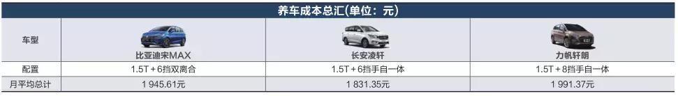 养车成本对比:比亚迪宋MAX 长安凌轩 力帆轩朗的养车费用_腾讯分