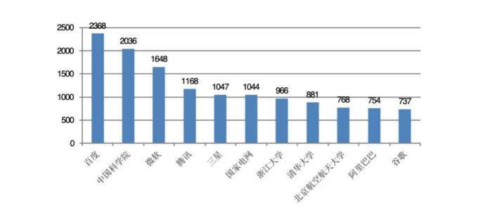 百度揽获中国人工智能专利榜单第一名,综合成绩优势明显