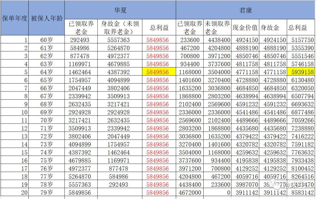 2019养老保险 华夏华夏红福上福vs君康颐养金生