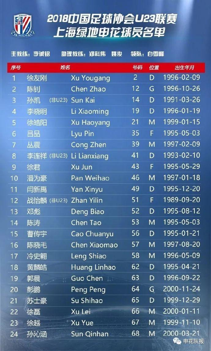 99814皇冠比分即时比分申花公布参加U23联赛名单徐皓阳、彭鹏等6名U19小将入选还有国足集训营的徐友刚和李晓明!