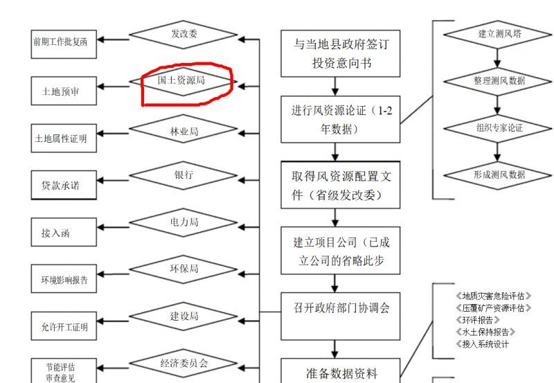 分散式风电项目开发 核准流程说明【附流程图】图片