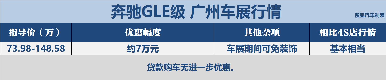 奔驰GLE级:现金优惠7万元左右。车展期间可以避免装饰