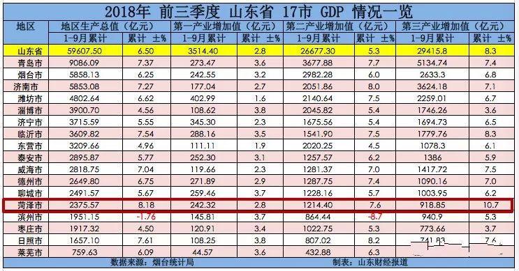 山东17地市gdp_济宁GDP排在全国第51,厉害了!