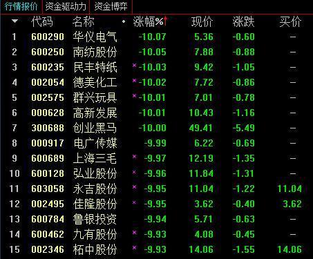 沪指单边下行收跌2.13% 创投、券商板块重挫