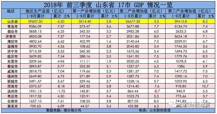 1-9月gdp_广东省GDP连续三年跳跃增长 总量排名世界第16位