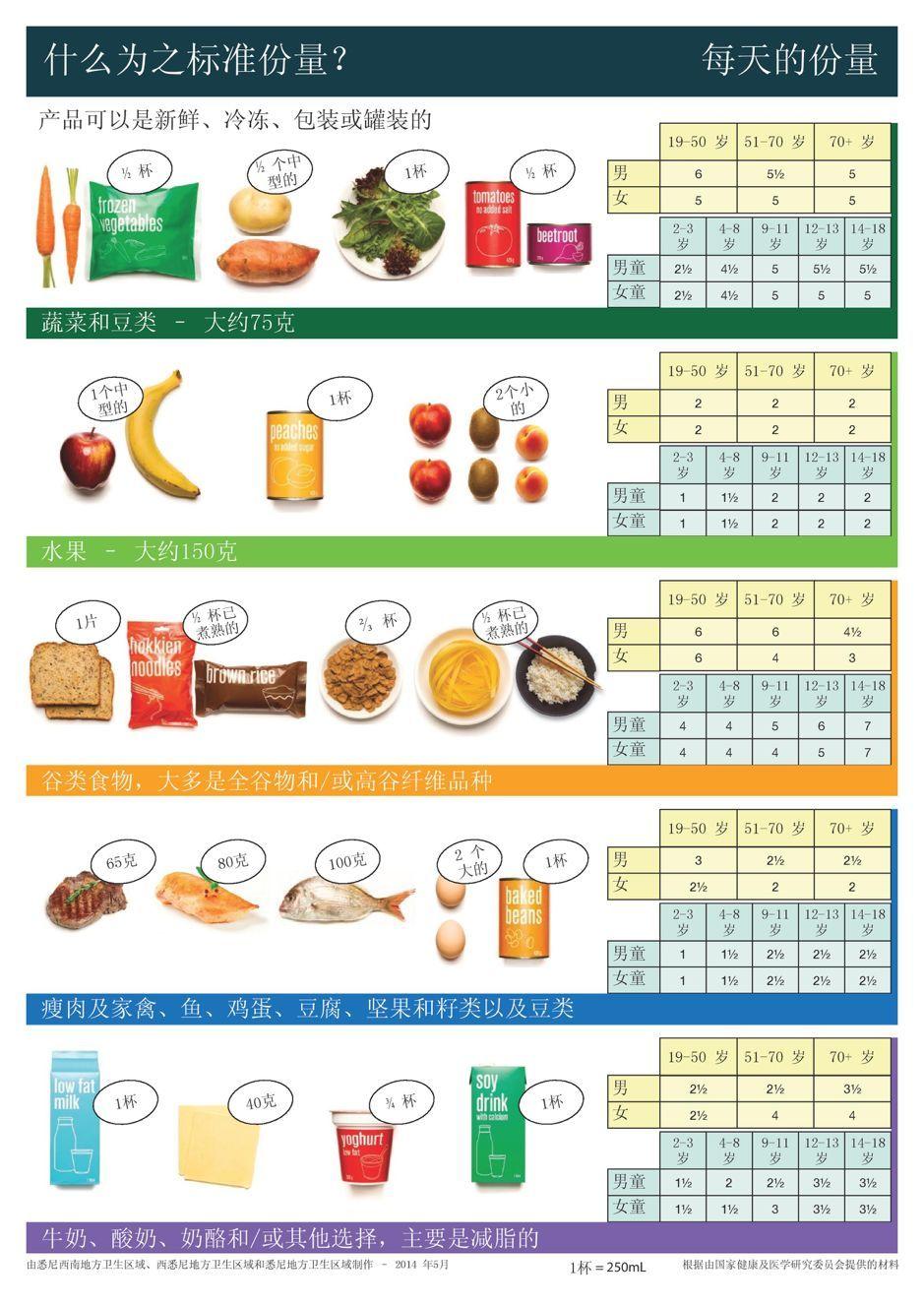 """澳洲校园几乎""""变态""""的食品安全管理,所有学校都该看看"""