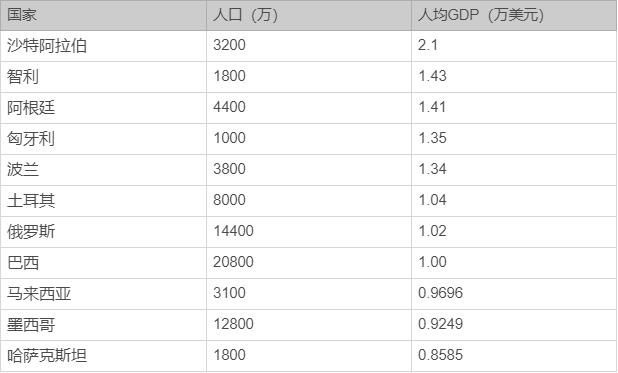 广东gdp超发达国家_广东公布最新GDP富可敌国 但有个数据太刺眼