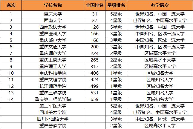 2018重庆市大学排行榜出炉,2所高校进入全国百强,有你的母校吗
