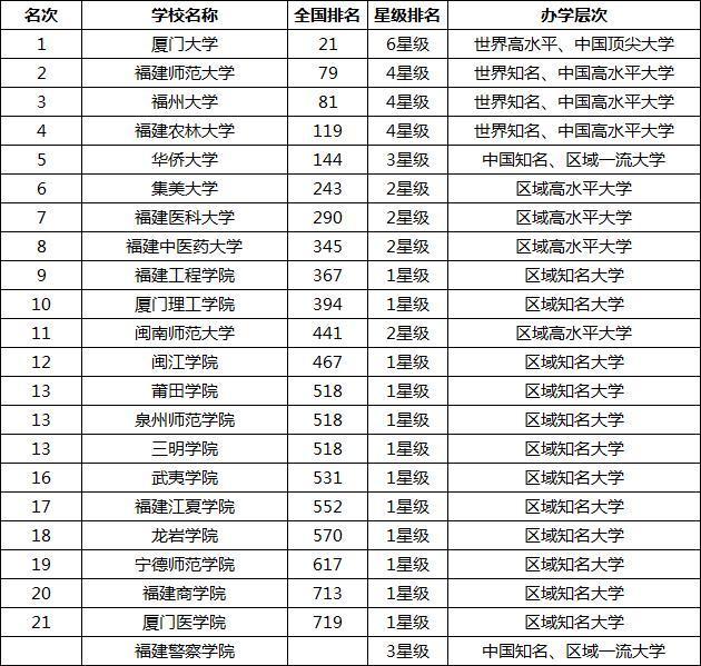 福建省大学排名_福建省电视广播大学