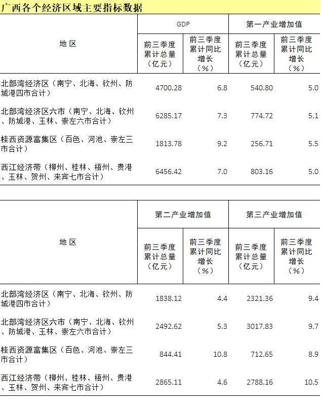 北部湾经济总量和香港_香港经济现状对比图
