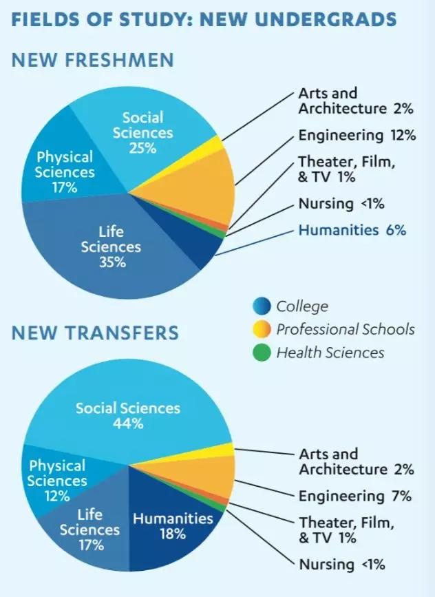 加州系丨加州大学各校区专业选择,你了解多少?