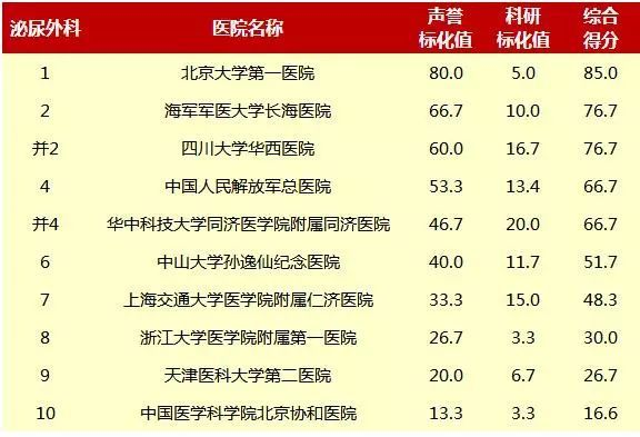2019中国医院排行_2015年度中国最佳医院排行榜出炉 重庆6医院入围前10