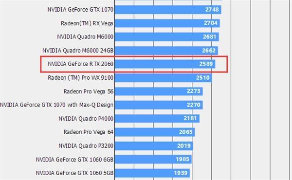 RTX 2060跑分现身《最终幻想15》:超越GTX 1066 30%