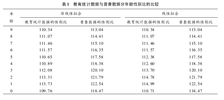 大数据告诉你中国男女比例并未失调,90后性别比均衡