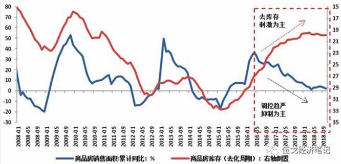 伍戈:地产投资,寒冬是否将至?