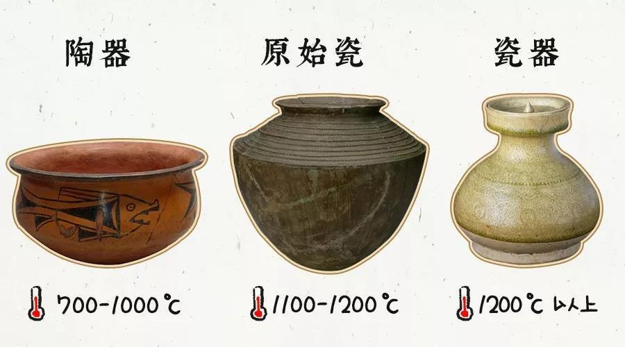 东汉末年分三国,到了   三国两晋南北朝   时期,家族终于迎来了一位新人,   白瓷   现在去到博物馆,瓷器也是极其主要的藏品,在很多博物馆藏品数量上都占着较大的比重.