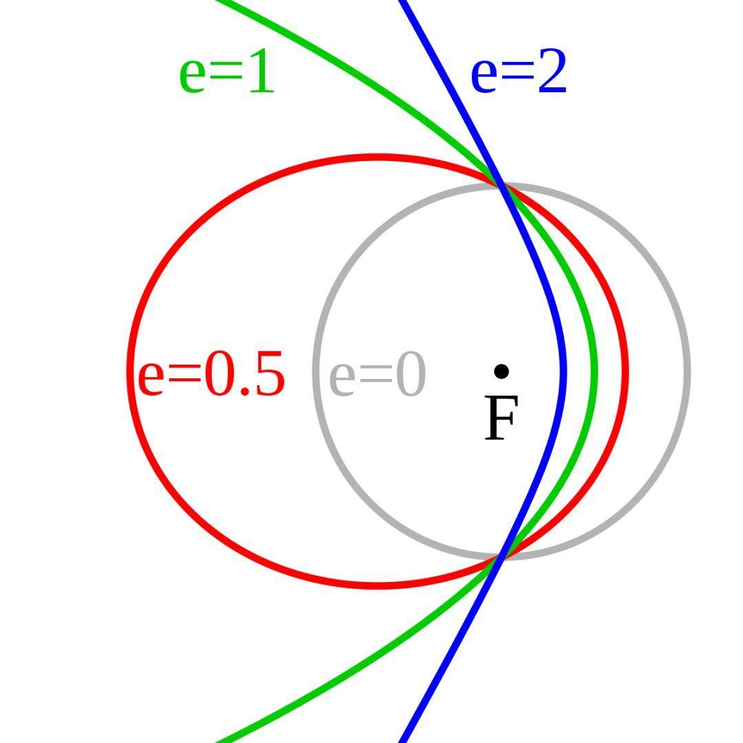 数学动态图:双曲线
