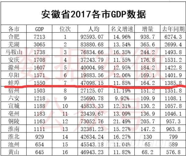 安徽gdp排2021年全国排名_2017年全国前三季度,城市GDP 排名,安徽入榜2市 皖江发展