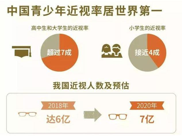 国内近视者正在朝着低龄化发展 为何近视的学生越来越多呢?