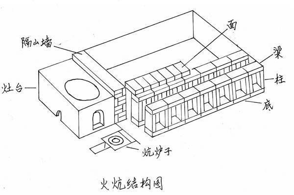 东北回龙火炕结构图_东北炕的构造_炕的构造_东北的炕是怎么做的_东北的炕床是怎么 ...