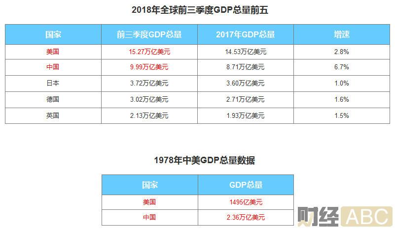 1978年gdp总量是多少_1978年全国的GDP有多少