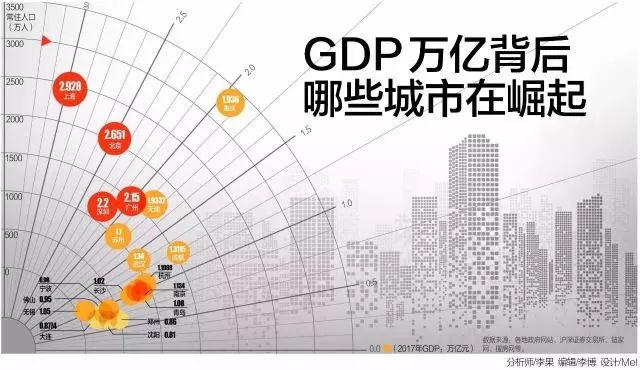 2019中国 gdp_最新2019年中国gdp总值分布