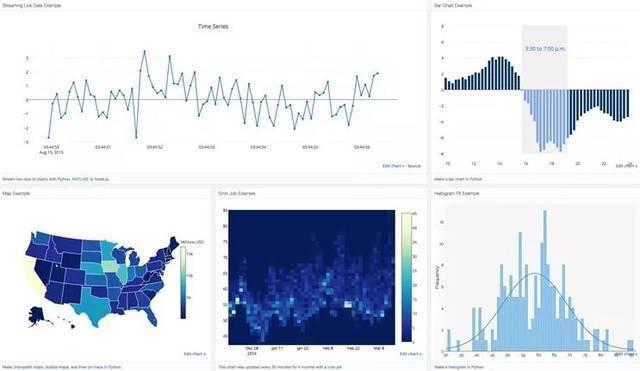 【数据分析】五个数据分析成功案例