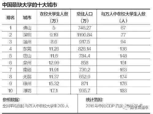 盤點中國最缺大學的十大城市,廣東獨占3個!