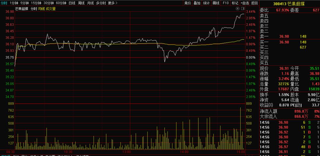 3分钟看懂股票分时图判断涨跌超准!