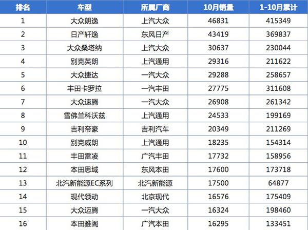 中型轿车销量榜榜首的对比!本田雅阁和大众迈腾哪款值得买?_广