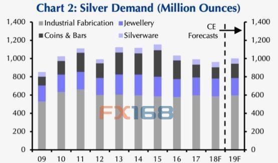 凯投宏观:白银的盈余不会持续明年价格将上涨至17美元