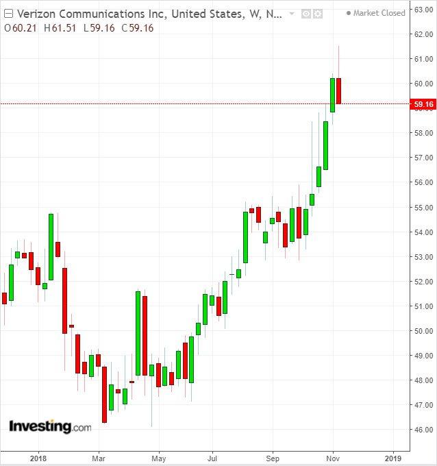 市场大跌时,这只股票是避风港,保护你的投资组合!