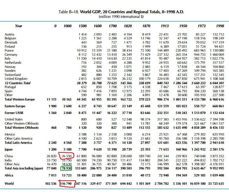 宋朝gdp究竟占世界多少_中国宋朝gdp对比