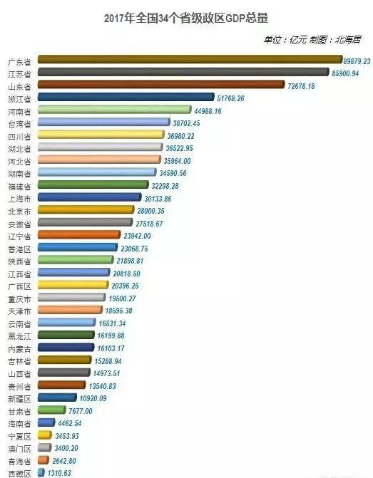 大陆各省与台湾经济总量对比_台湾经济总量图片