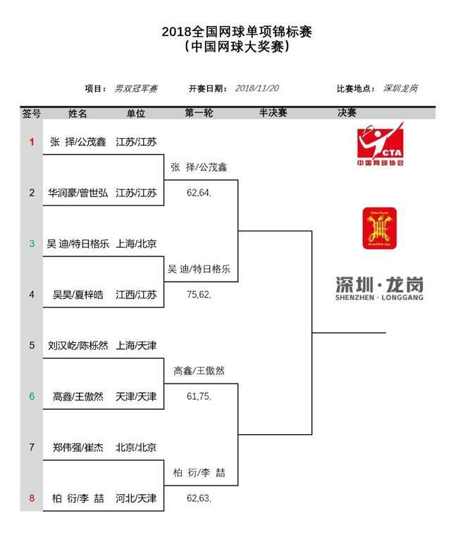 2018中国网球大奖赛张择、吴迪、段莹莹、刘方舟晋级四强